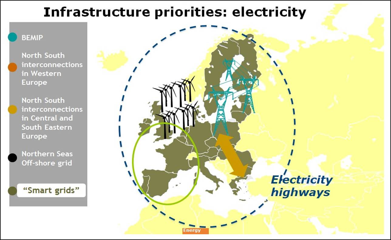 Electricity infrastructure priorities; source: European Commission 2012