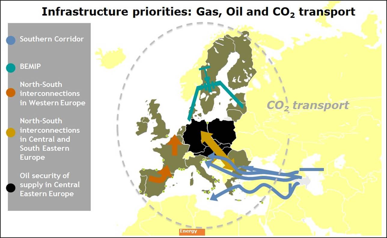 Gas, oil and CO2 transport infrastructure priorities; source: European Commission 2012