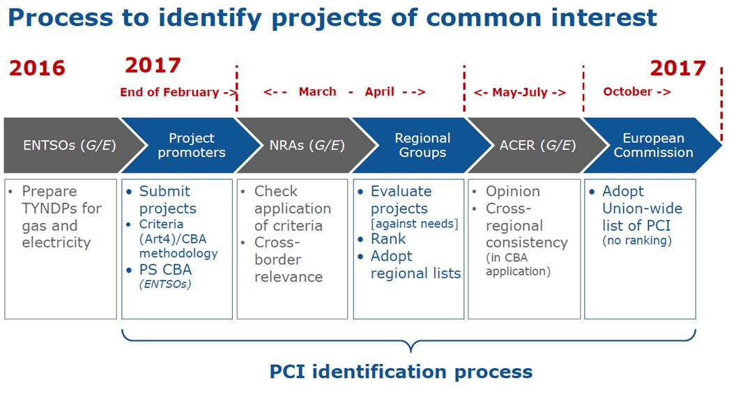 Process to identify projects of common interest; source: European Commission 2014