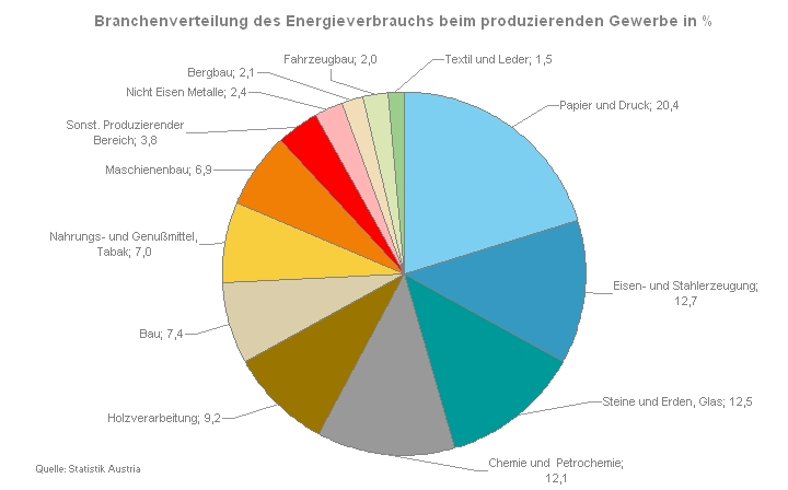 Fig 2: energy consumption in the manufacturing sector by industry (%)