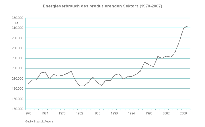 Fig 1: energy consumption in the manufacturing sector, 1970–2007 (TJ)