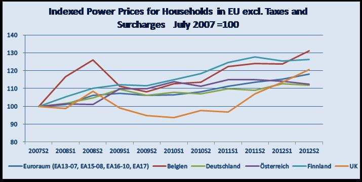Indexed Power Prices for Households in EU excl. Taxes and Surcharges July 2007 =100