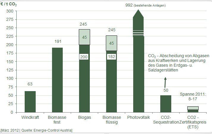 Comparison of CO2 reduction cost for different technologies