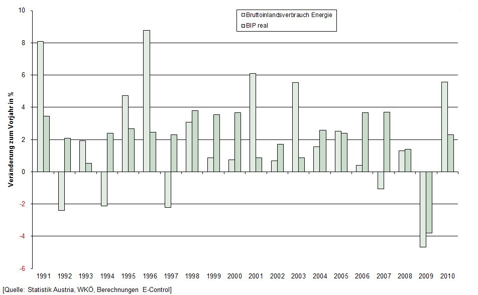 Gross domestic energy consumption and real GDP