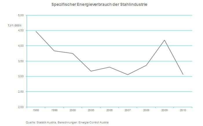 Electricity consumption in the steel industry, 1990–2010 (TJ/1000 t)
