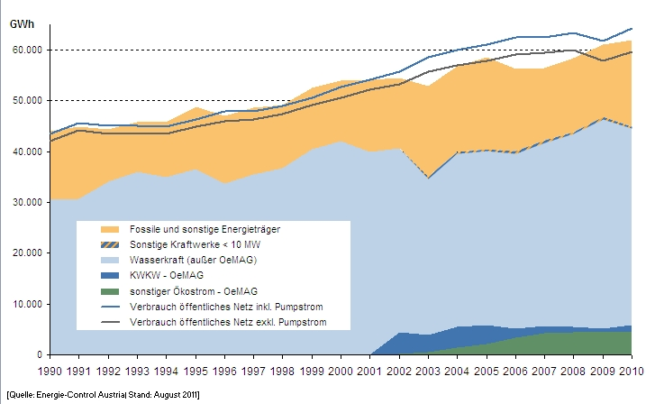Electricity generation in Austria, 1990–2010