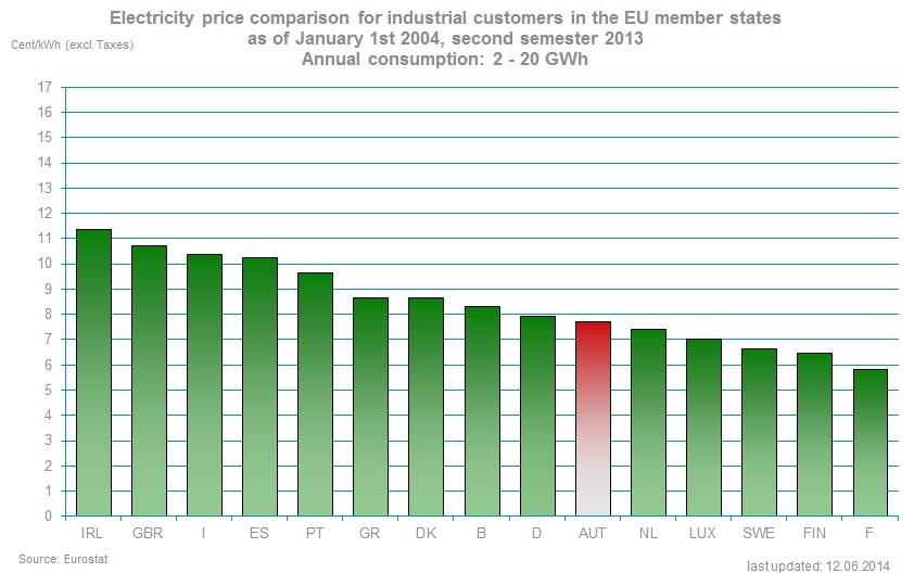 Electricity price comparison for industrial customers in the EU member states as of January 1st 2004, second semester 2013 Annual consumption: 2 - 20 GWh