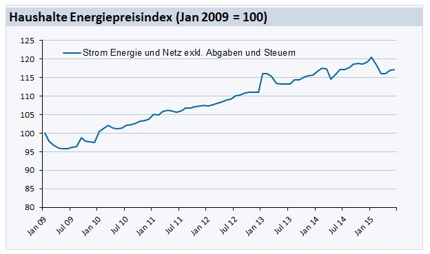 Household-Energy-Price-Index (HEPI) für Mai 2010; Quelle: E-Control und VaasaETT
