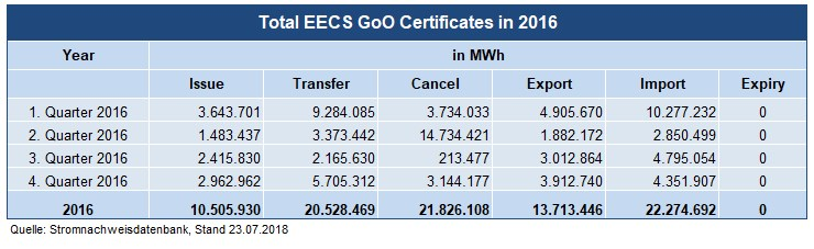 Total EECS GoO Certificates in 2016