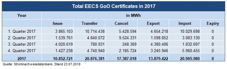 Total EECS GoO Certificates in 2017