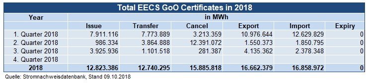 Total EECS GoO Certificates in 2018 (Q 1-3)